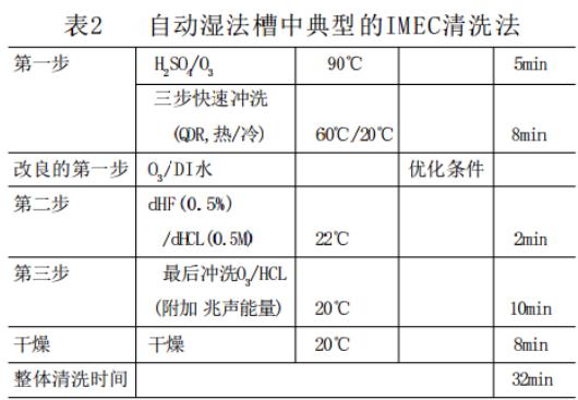 IMEC清洗法.png