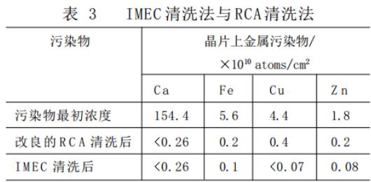 IMEC清洗法与RCA清洗法的比较.png